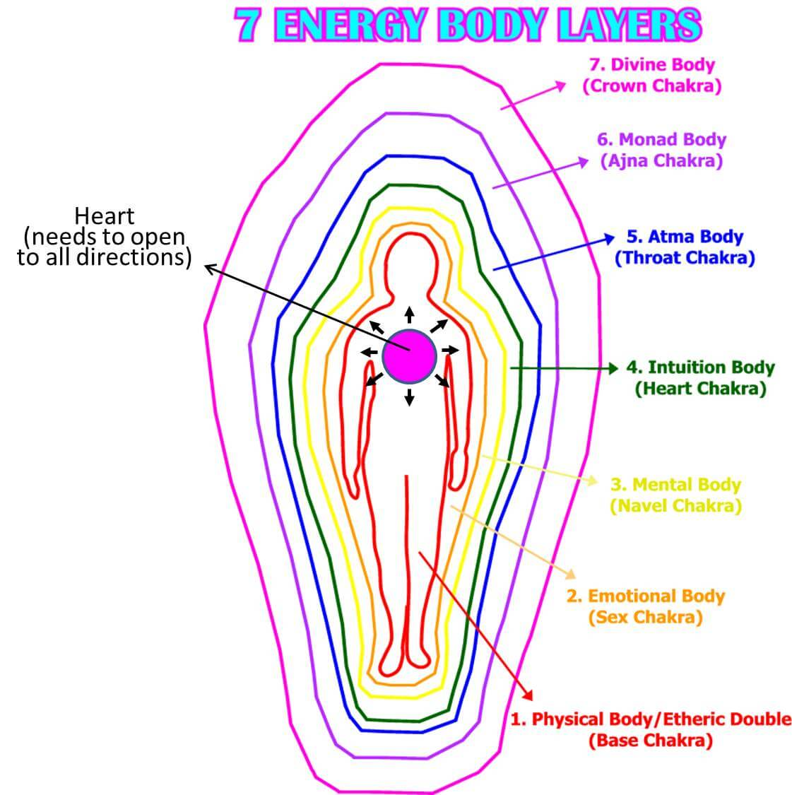 The 7 Energy Body Layers and Open Heart