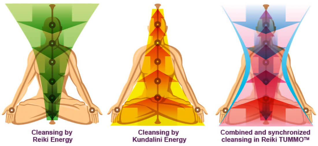 Combined Reiki + Kundalini Cleansing